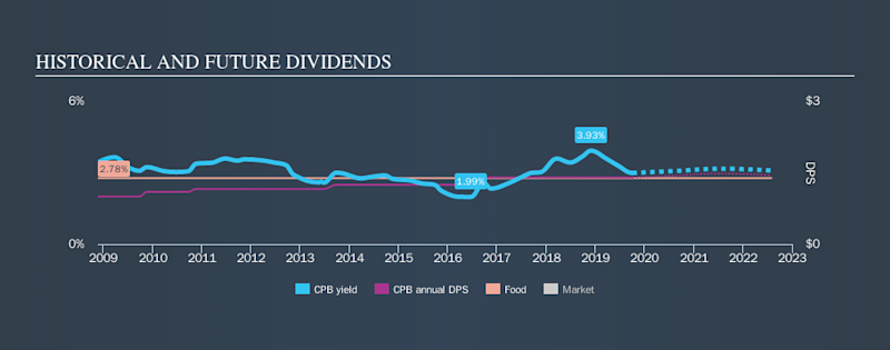 NYSE:CPB Historical Dividend Yield, October 4th 2019