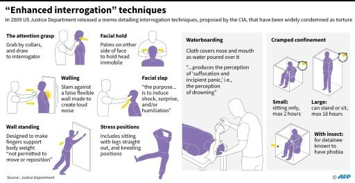 Controversial CIA interrotation techniques outlined in a memo released by the US Justice Department in 2009