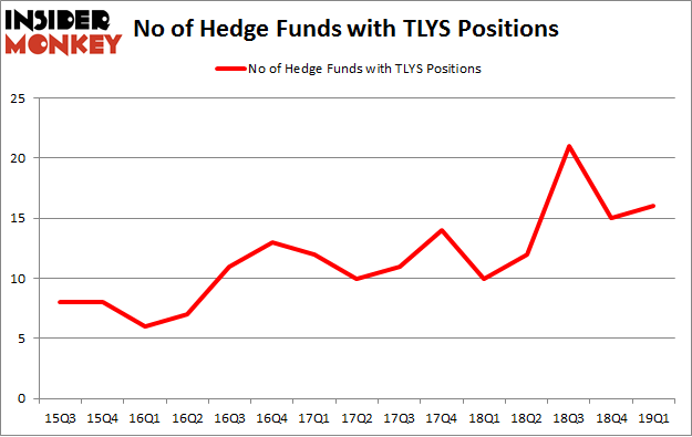 No of Hedge Funds with TLYS Positions
