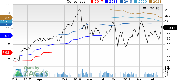 Parker-Hannifin Corporation Price and Consensus