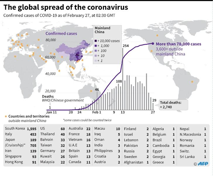 Countries and territories with confirmed cases of the new coronavirus as of February 27 at 0230 GMT