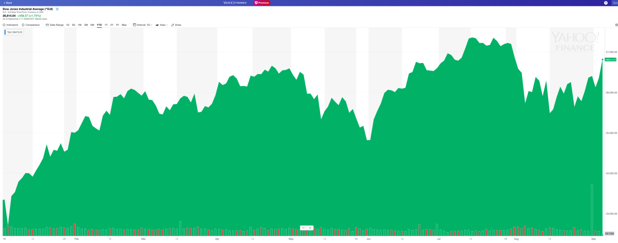 The Dow has been on a ride in 2019. (Photo: Yahoo Finance)