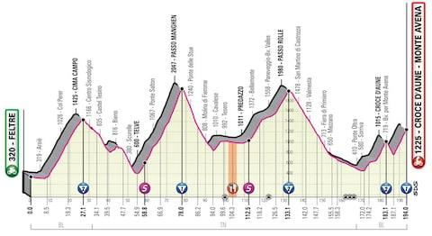 Giro d'Italia 2019, stage 20 profile – How to follow the 2019 Giro d'Italia online, on live TV and through daily episodes of The Cycling Podcast