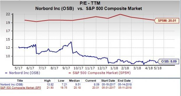 Let's see if Norbord (OSB) stock is a good choice for value-oriented investors right now from multiple angles.