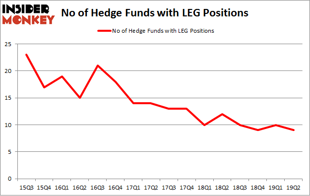 No of Hedge Funds with LEG Positions