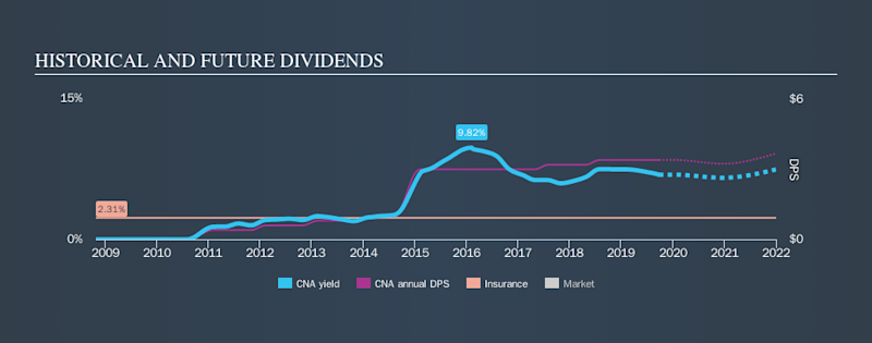 NYSE:CNA Historical Dividend Yield, September 26th 2019