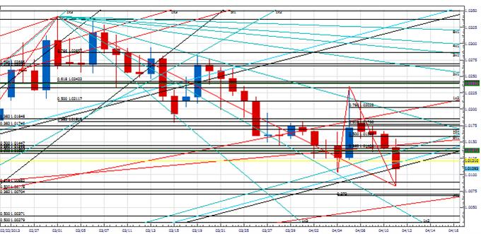 PT_next_few_days_imprtant_euro_body_Picture_2.png, Price & Time: The Next Few Days Look Important for the Euro