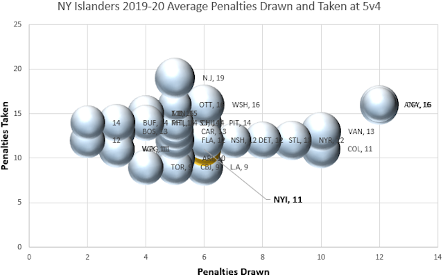 New York Islanders Penalties Drawn 5v4