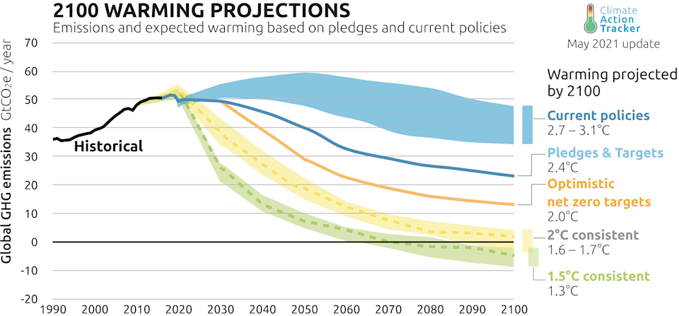 Climate Action Tracker (2021). Overall Climate Action Tracker Ratings. September 2021. Available at: https://climateactiontracker.org/press/analysis-despite-code-red-on-climate-target-update-momentum-at-a-standstill/. Copyright © 2021 by Climate Analytics and NewClimate Institute. All rights reserved.