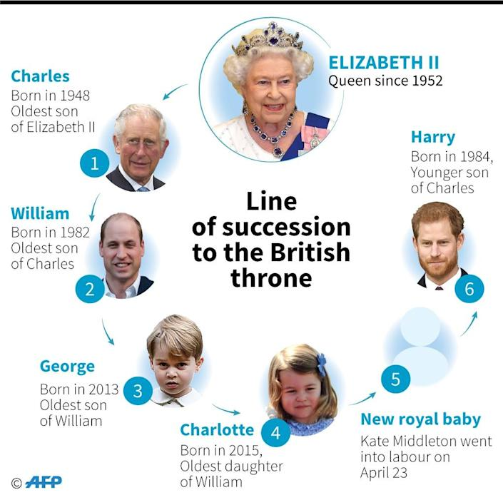 Line of succession to the British throne. Prince William's wife Kate was admitted to hospital in London on Monday in the early stages of labour. (AFP Photo/Kun TIAN)