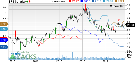 MGM Resorts International Price, Consensus and EPS Surprise