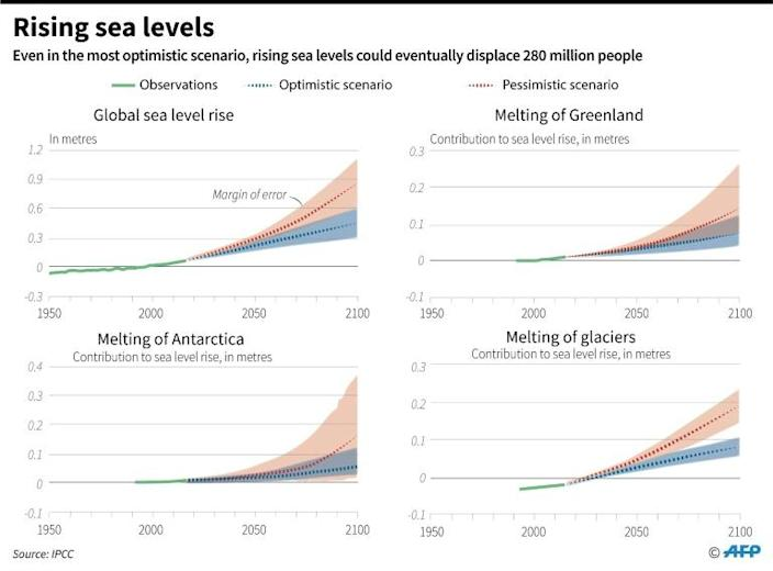 Sea level rise forecasts to 2100, with contributions from different areas (AFP Photo/Jean-Michel CORNU)