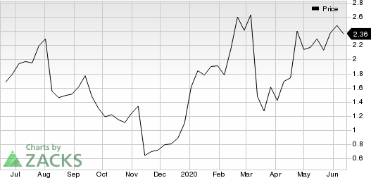 Leap Therapeutics, Inc. Price