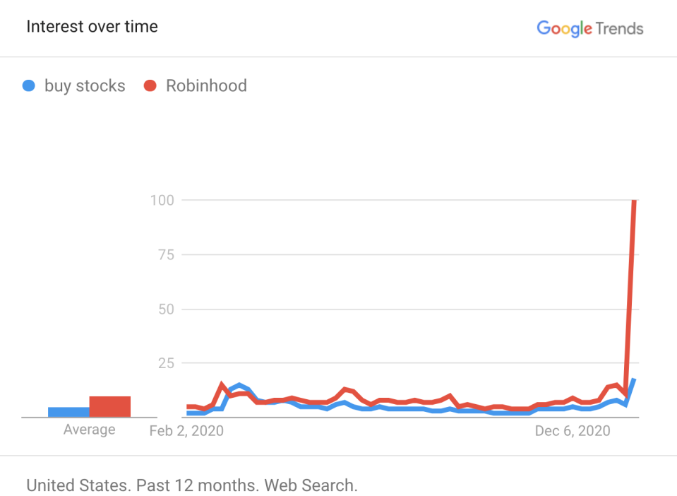 People have been searching for Robinhood specifically. (Google Trends)