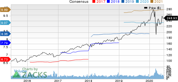 NextEra Energy, Inc. Price and Consensus