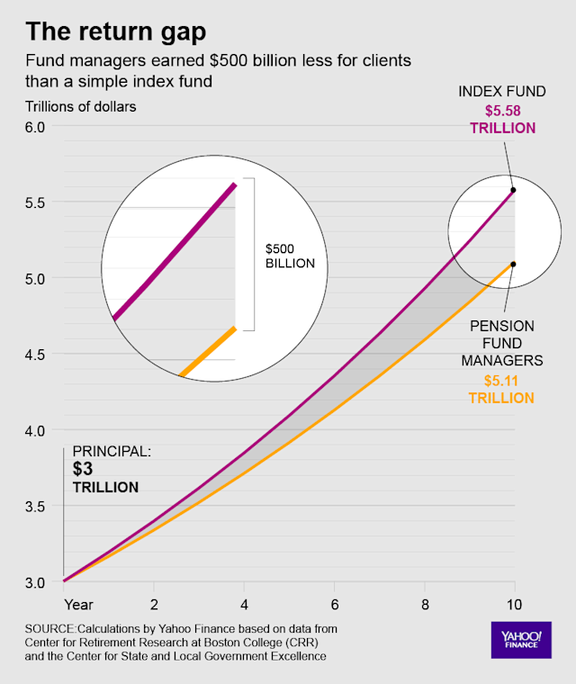 This chart shows the growth of $3 trillion – the amount in pension accounts in 2007 – invested in a simple index fund against the performance of fund managers who managed the money.