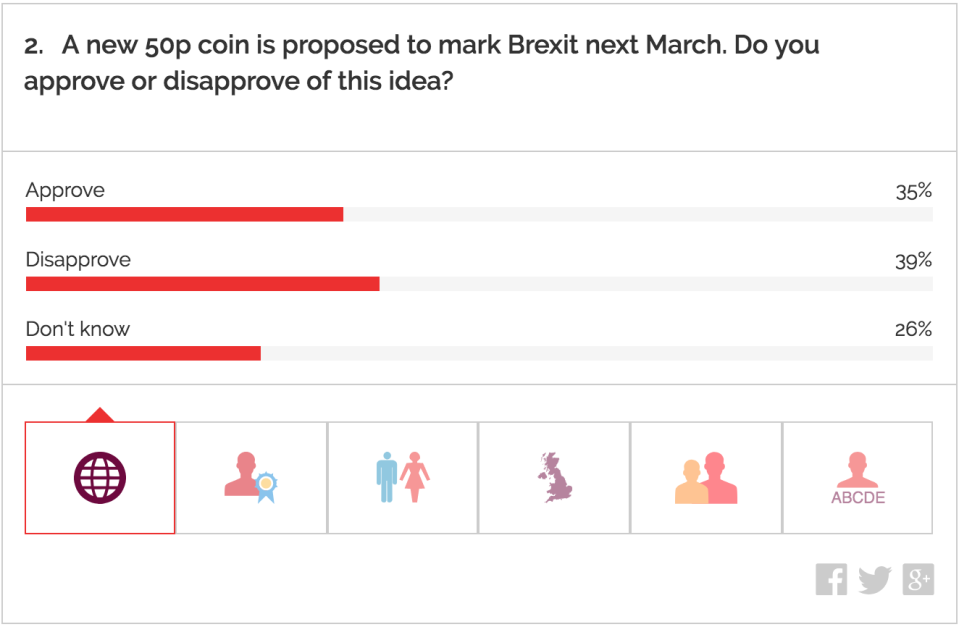 <em>According to a YouGov poll, more people disapprove of the Brexit 50p coin than think it's a good idea (Picture: YouGov)</em>