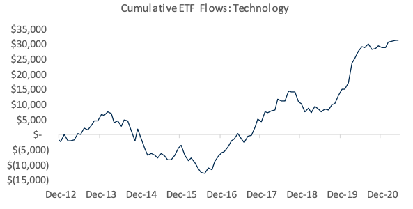 Cumulative into tech funds have been about flat for months now as cyclical and value sectors have come into favor amid a new cycle of economic growth after the pandemic. (Source: RBC)