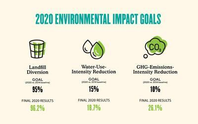The J.M. Smucker Co. Exceeds 2020 Environmental Impact Goals