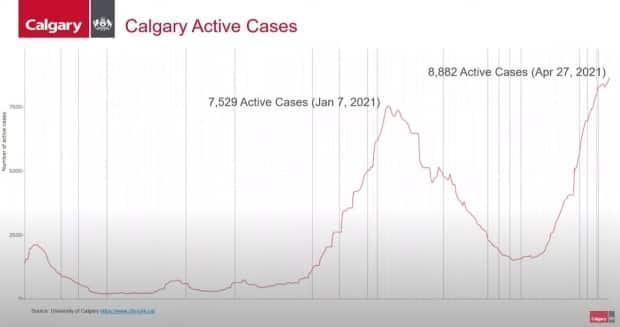 Active cases in Calgary as of April 27.