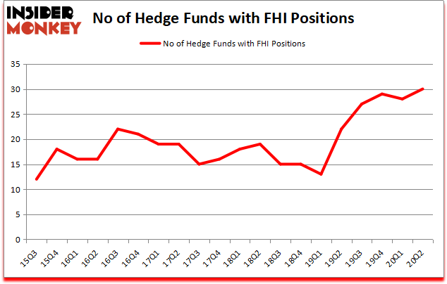Hedge Funds Have Never Been This Bullish On Federated Hermes Inc Fhi