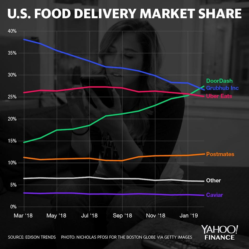 There's a new leader in the food delivery space —DoorDash.
