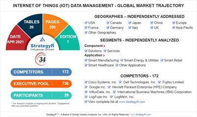 Global Market for Internet of Things (IoT) Data Management