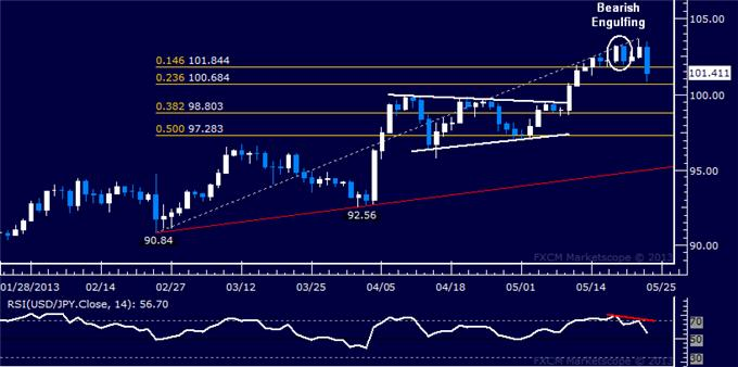 Forex_USDJPY_Technical_Analysis_05.23.2013_body_Picture_5.png, USD/JPY Technical Analysis 05.23.2013