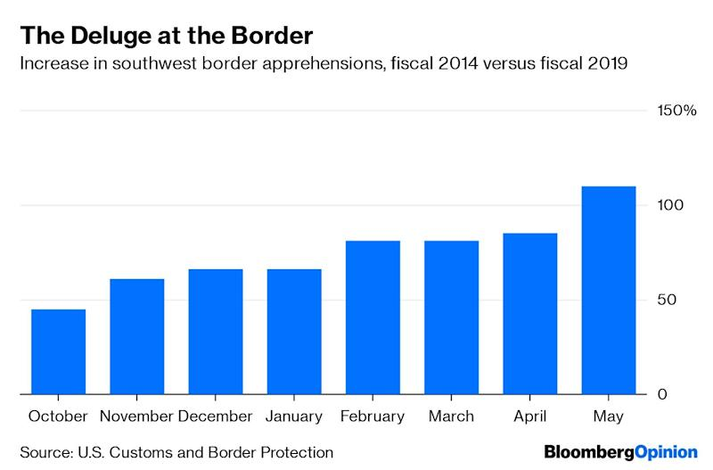 (Bloomberg Opinion) -- There is definitely a crisis at the U.S's southern border. In every month of the current fiscal year, apprehensions have been a lot higher than in 2014, a year when a border crisis also was declared:Apprehensions are still lower than their all-time high in 2000, but at this rate, the current wave could set a record. The increase could be due to expanded enforcement efforts or different reporting standards by the U.S. Customs and Border Patrol, or to a greater percentage of border crossers turning themselves in. But much of the rise is due to a wave of asylum-seekers -- mostly families with children -- from the Central American countries of Honduras, Guatemala and El Salvador, or the so-called Northern Triangle.The increase has overwhelmed the Border Patrol. Some progressives insist that all of the asylum seekers should be released into the U.S. to await the processing of their claims, but because only 60 to 75% of asylum seekers show up for their court hearings, the Border Patrol is reluctant to simply let them go. But the conditions under which the agency has been housing asylum seekers are often cramped and unsanitary, and have drawn widespread condemnation.In the short term, solutions to the crisis mostly involve throwing more resources at the system. Detention conditions can and should be made much cleaner, safer and more comfortable. The capacity of the asylum system should be increased and streamlined, so that applications are processed in months instead of years. And the government can track asylum applicants to make sure that they show up for court after being released. Meanwhile, the U.S. can cooperate with Mexico to reduce the flow of Central Americans coming north -- though this cooperation would probably require President Donald Trump to abandon his aggressive, bullying approach.In the long term, the key is to change the conditions that lead so many Central Americans to leave their countries and make the long trek north.There is an important precedent for this solution: Mexico. During the 1990s and early 2000s, large numbers of Mexicans crossed the border illegally, looking for work. But since 2007, the flow of unauthorized immigrants has gone into reverse:More than 100 percent of that decrease has been due to Mexico. Undocumented Mexicans are streaming back south in such large numbers that the increased inflow from Central America has barely managed to put a dent in the net outflow:Although sources disagree on the total number of unauthorized Mexican immigrants living in the U.S., all agree that the decline has been substantial. Indeed, even as the number of Central Americans being apprehended by the Border Patrol has risen, the number of Mexicans has fallen by more than 90 percent:Why did Mexicans stop coming in large numbers? The answer isn't a reduction in violence. Since 2006, the Mexican drug war has claimed tens of thousands of lives every year. Instead, it's probably because of the economy. With a gross domestic product per capita at purchasing power parity of $20,602 in 2018, Mexico is now a comfortably upper-middle-class country, with standards of living approaching East European levels. With a robust manufacturing industry, including high-value products such as cars and airplanes, Mexico's economy is on a stable long-term footing. For many Mexicans, it's therefore simply not worth it to make the dangerous trek to the U.S. just to do low-wage manual labor.The same solution can work for Honduras, Guatemala and El Salvador. These countries have very high levels of gang violence, but so does Mexico. The key difference is that the Central American countries, unlike Mexico, are still very poor:Guatemala and El Salvador are right around the point where migration pressure tends to peak -- in other words, as these countries get richer, fewer people will want to leave. This means that boosting the economies of these countries should reduce the flows of migrants. (Honduras is a little trickier, since it's still poorer than the peak migration level, so it will probably take longer before prosperity helps to reduce the outflow.)To boost the economies of the Northern Triangle countries, the key is investment and trade. The U.S. should immediately give major tax credits for any U.S. company that invests in Guatemala, El Salvador or Honduras. It should also eliminate tariffs on products from these countries. Additionally, the U.S. should work with the governments of Northern Triangle countries to improve infrastructure and education, and establish supply chains from those countries to the U.S.This policy -- exactly the opposite of what the Trump administration has done -- would be a win-win for everyone involved. It would stanch the flow of desperate families accumulating at the U.S. border, and it would improve the lives of citizens of some of the hemisphere's poorest countries. To fix the border crisis, fix Central America.To contact the author of this story: Noah Smith at nsmith150@bloomberg.netTo contact the editor responsible for this story: James Greiff at jgreiff@bloomberg.netThis column does not necessarily reflect the opinion of the editorial board or Bloomberg LP and its owners.Noah Smith is a Bloomberg Opinion columnist. He was an assistant professor of finance at Stony Brook University, and he blogs at Noahpinion.For more articles like this, please visit us at bloomberg.com/opinion©2019 Bloomberg L.P.