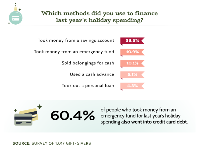 Americans funded their holiday spending in a variety of ways, such as borrowing, taking from savings or an emergency fund, and selling stuff for cash.