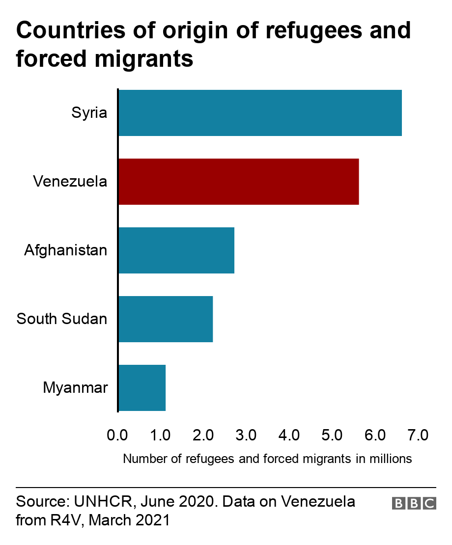 Countries of origin of refugees and forced migrants. . Chart showing the top five countries of origin of refugees and forced migrants worldwide .