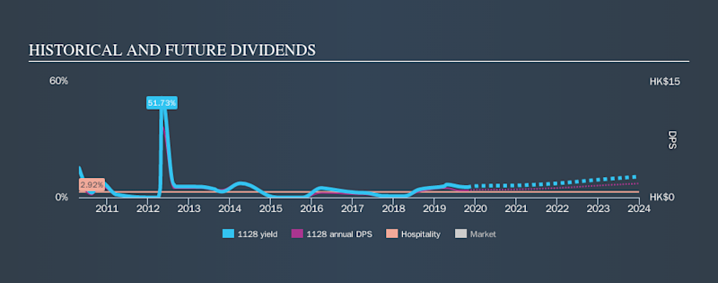 SEHK:1128 Historical Dividend Yield, October 24th 2019