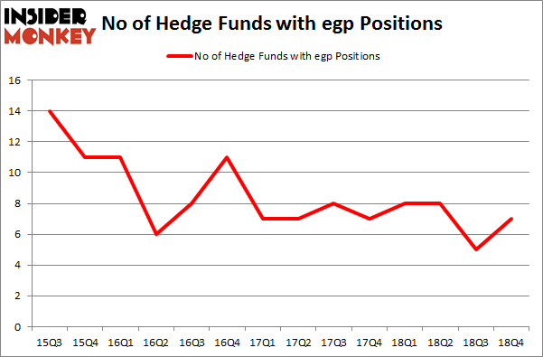 No of Hedge Funds With EGP Positions