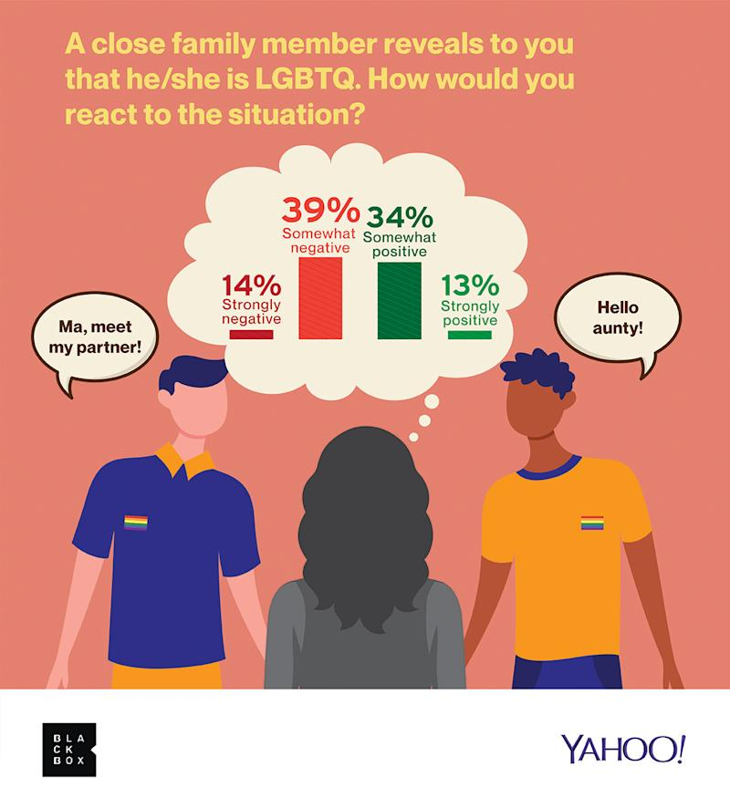 Blackbox Research survey on LGBTQ issues. Infographic: Blackbox Research