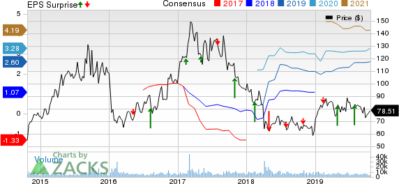Incyte Corporation Price, Consensus and EPS Surprise