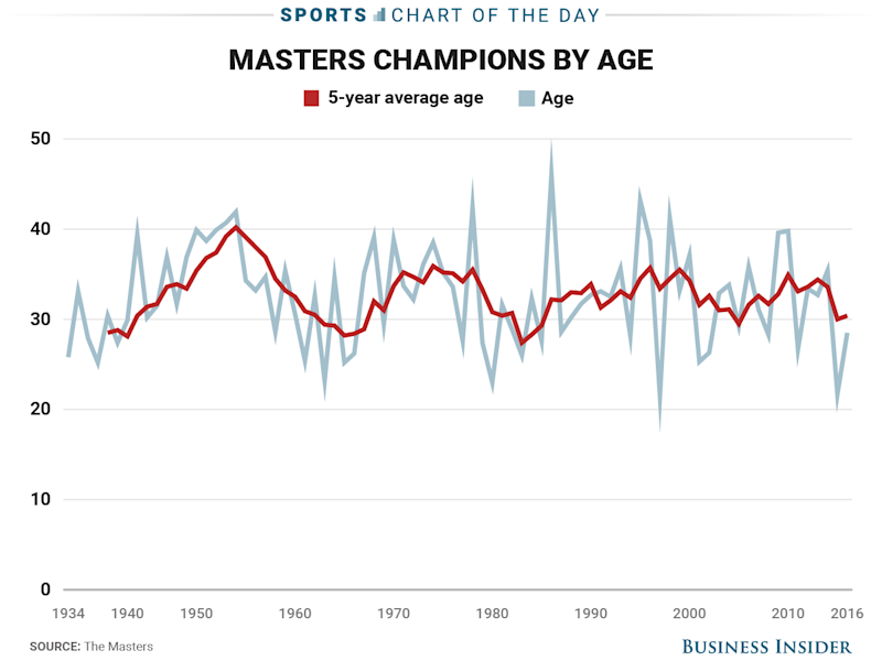 57-year-old Fred Couples in contention again at the Masters