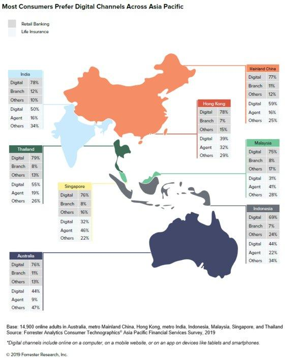 Most Consumers Prefer Digital Channels To Interact With Their Financial Services Providers Across Asia Pacific