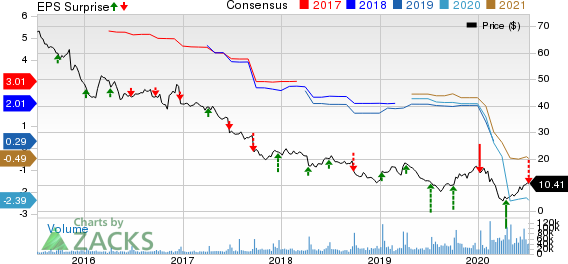 Bed Bath Beyond Inc. Price, Consensus and EPS Surprise