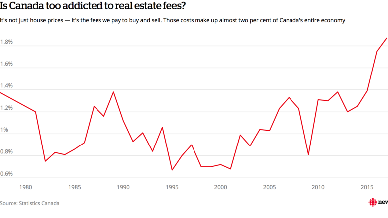Canadian economy's addiction to real estate fees is 'stunning,' says analyst