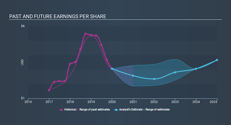 NasdaqGS:STLD Past and Future Earnings, February 18th 2020