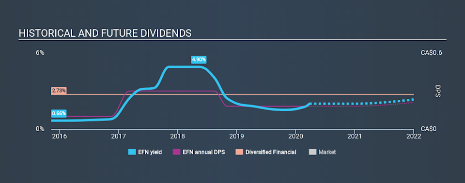 TSX:EFN Historical Dividend Yield March 26th 2020