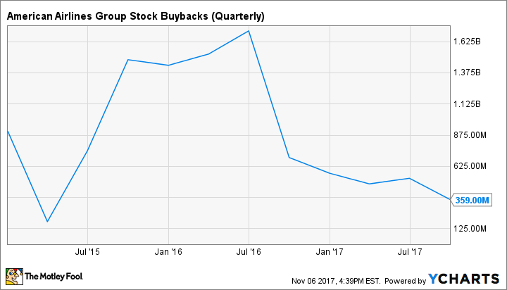 AAL Stock Buybacks (Quarterly) Chart