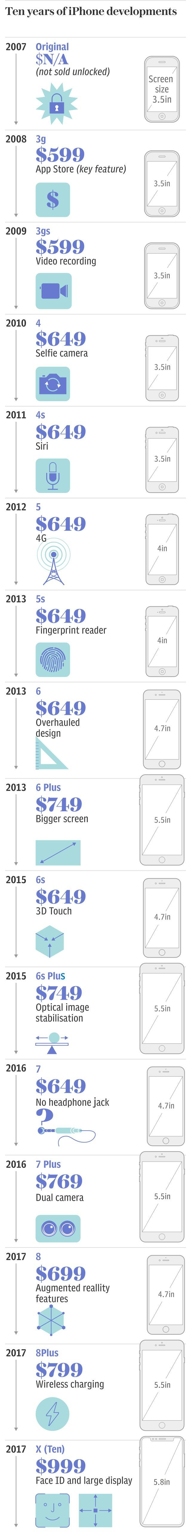 Ten years of iPhone development