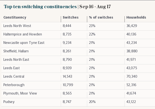 Top ten switching constituencies | Sep 16 - Aug 17