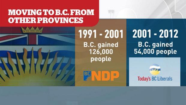 The CBC Reality Check team found twice as many people left B.C. for other provinces under the Liberals than under the NDP.