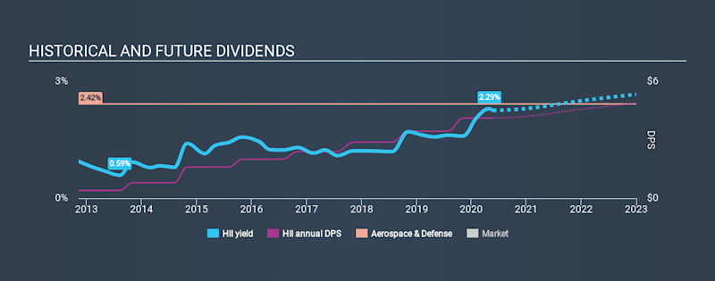 NYSE:HII Historical Dividend Yield May 23rd 2020