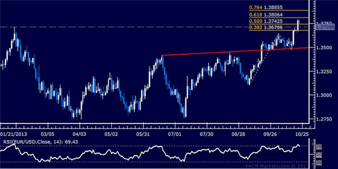 dailyclassics_eur-usd_body_Picture_3.png, Forex: EUR/USD Technical Analysis – Key Support Seen Sub-1.33