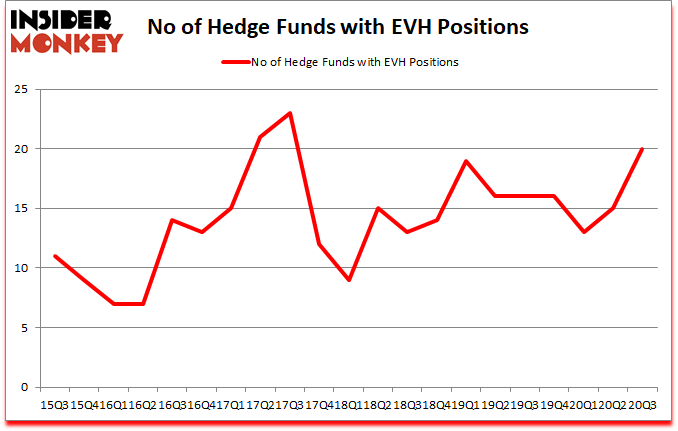 Is EVH A Good Stock To Buy?