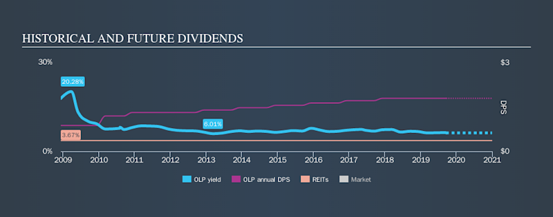 NYSE:OLP Historical Dividend Yield, September 19th 2019