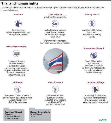 Graphic on human rights concerns in Thailand since the 2014 coup